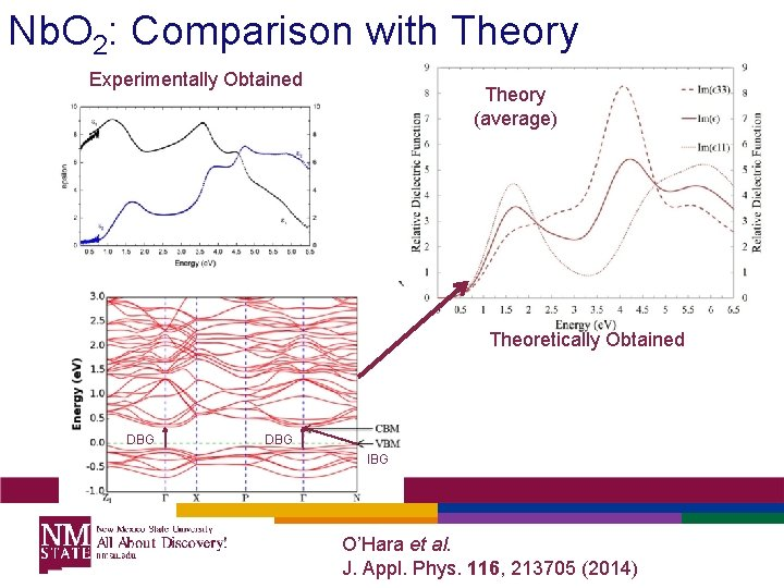 Nb. O 2: Comparison with Theory Experimentally Obtained Theory (average) Theoretically Obtained DBG IBG