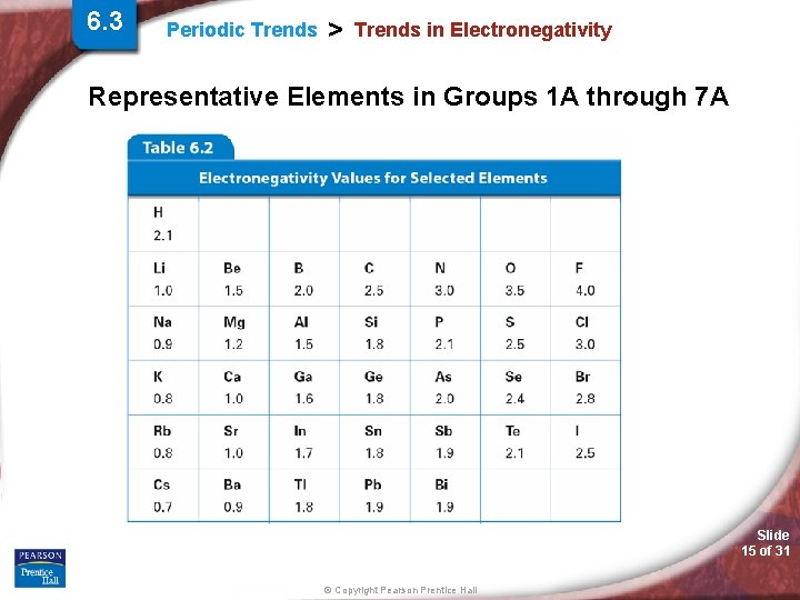 6. 3 Periodic Trends > Trends in Electronegativity Representative Elements in Groups 1 A