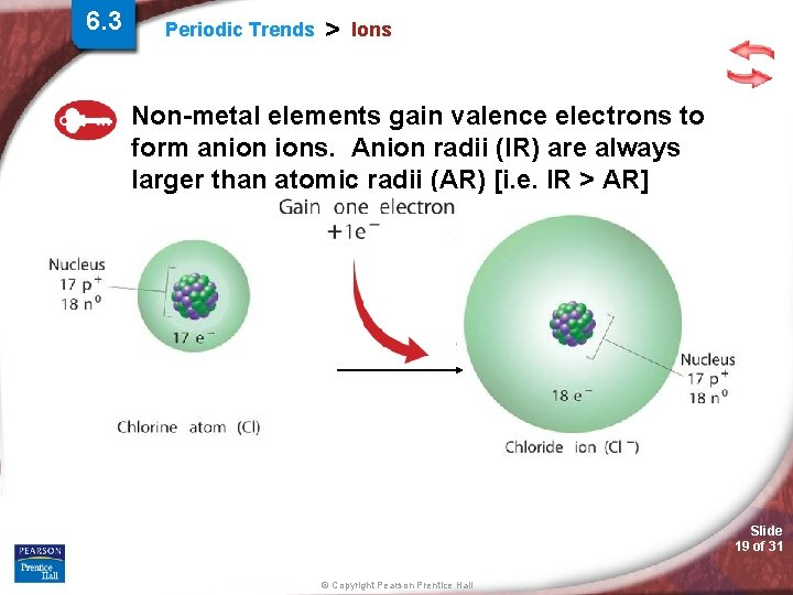 6. 3 Periodic Trends > Ions Non-metal elements gain valence electrons to form anion