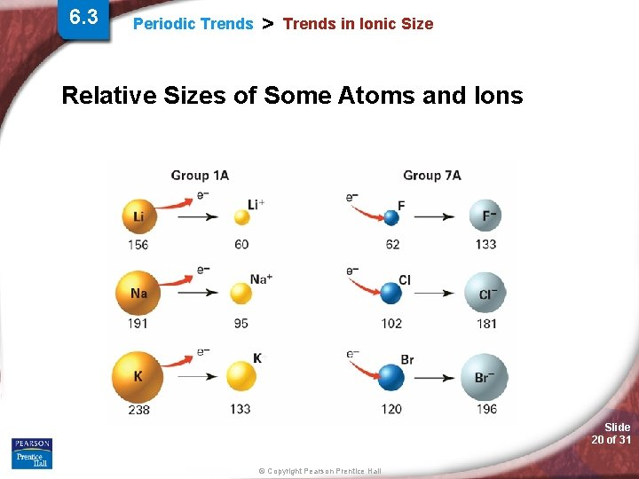 6. 3 Periodic Trends > Trends in Ionic Size Relative Sizes of Some Atoms