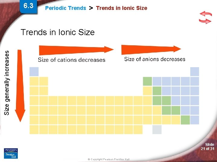 6. 3 Periodic Trends > Trends in Ionic Size generally increases Trends in Ionic