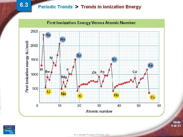6. 3 Periodic Trends > Trends in Ionization Energy Slide 9 of 31 ©