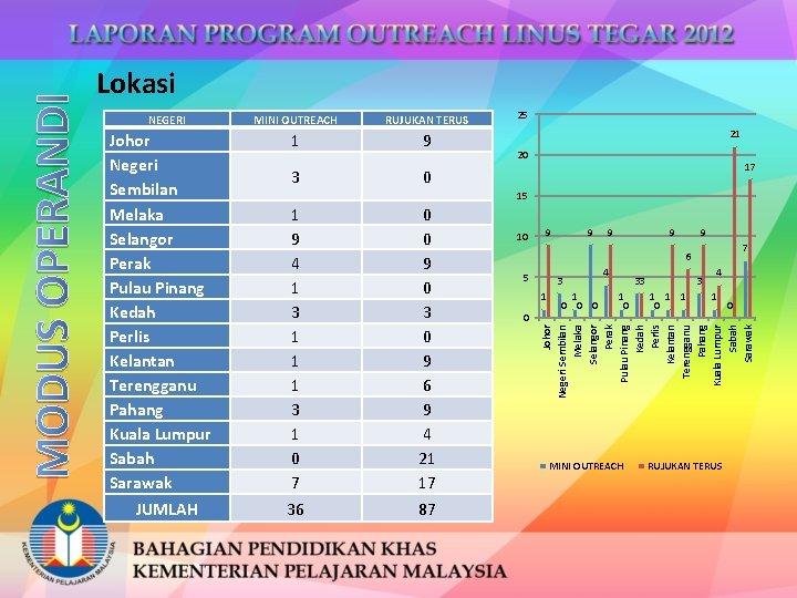 NEGERI Johor Negeri Sembilan Melaka Selangor Perak Pulau Pinang Kedah Perlis Kelantan Terengganu