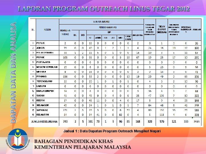 DAPATAN DATA DAN ANALISA Jadual 1 : Data Dapatan Program Outreach Mengikut Negeri