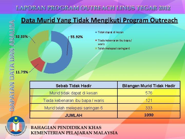 DAPATAN DATA DAN ANALISA Data Murid Yang Tidak Mengikuti Program Outreach 32. 33% Tidak