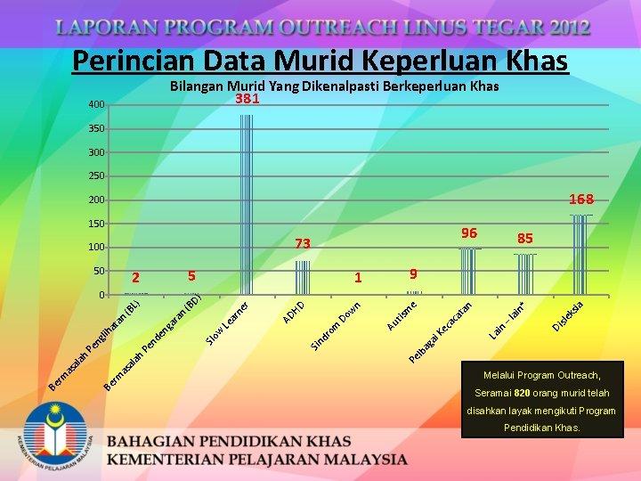 Perincian Data Murid Keperluan Khas Bilangan Murid Yang Dikenalpasti Berkeperluan Khas 381 400 350