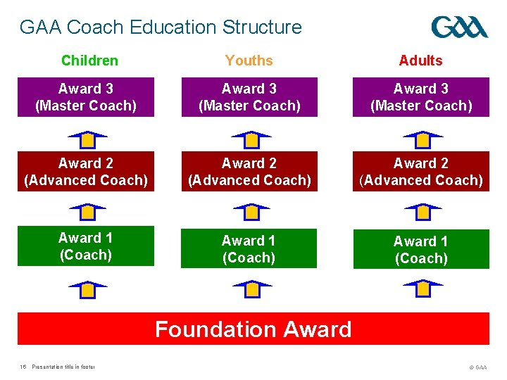 GAA Coach Education Structure Children Youths Adults Award 3 (Master Coach) Award 2 (Advanced
