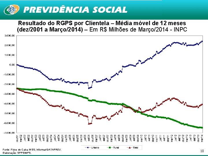 Resultado do RGPS por Clientela – Média móvel de 12 meses (dez/2001 a Março/2014)