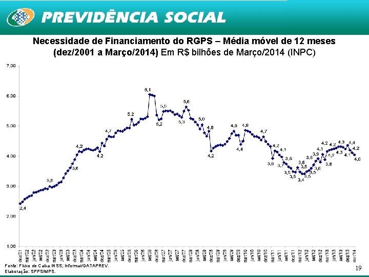Necessidade de Financiamento do RGPS – Média móvel de 12 meses (dez/2001 a Março/2014)
