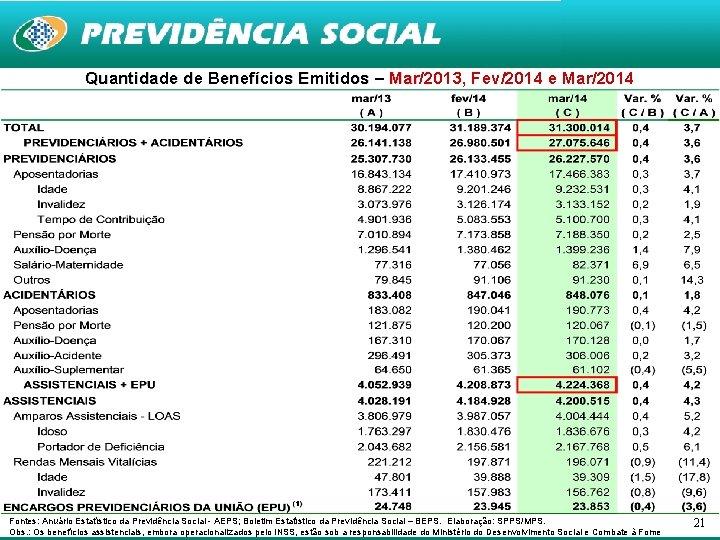 Quantidade de Benefícios Emitidos – Mar/2013, Fev/2014 e Mar/2014 Mar Fontes: Anuário Estatístico da