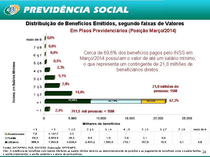 Distribuição de Benefícios Emitidos, segundo faixas de Valores Em Pisos Previdenciários (Posição Março/2014) 0,