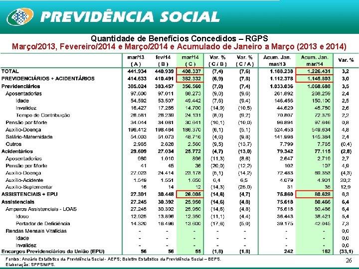 Quantidade de Benefícios Concedidos – RGPS Março/2013, Fevereiro/2014 e Março/2014 e Acumulado de Janeiro