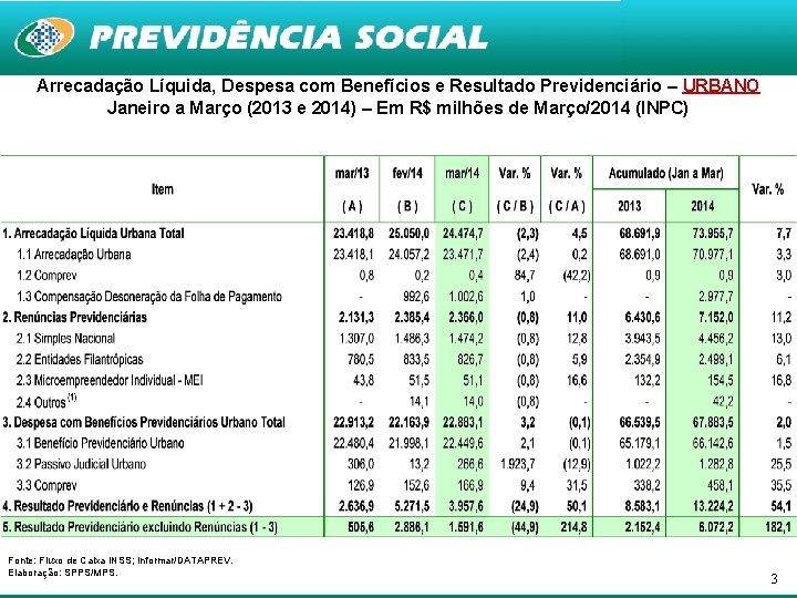 Arrecadação Líquida, Despesa com Benefícios e Resultado Previdenciário – URBANO Janeiro a Março (2013