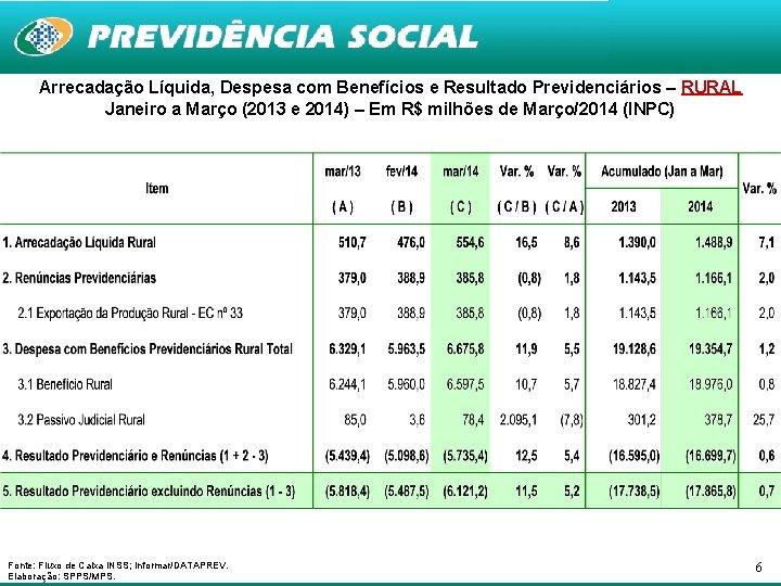 Arrecadação Líquida, Despesa com Benefícios e Resultado Previdenciários – RURAL Janeiro a Março (2013