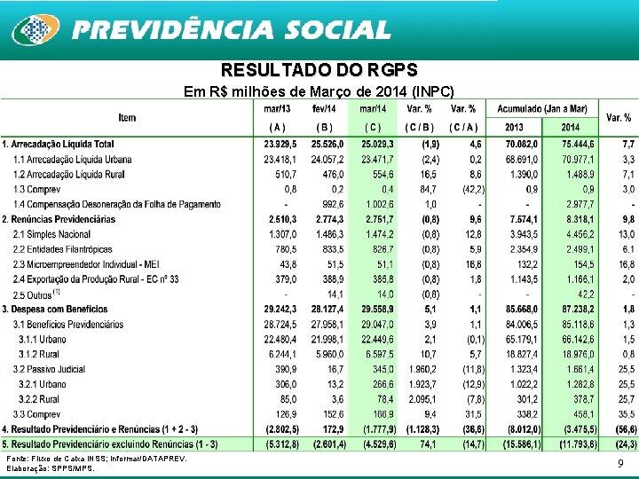 RESULTADO DO RGPS Em R$ milhões de Março de 2014 (INPC) Fonte: Fluxo de