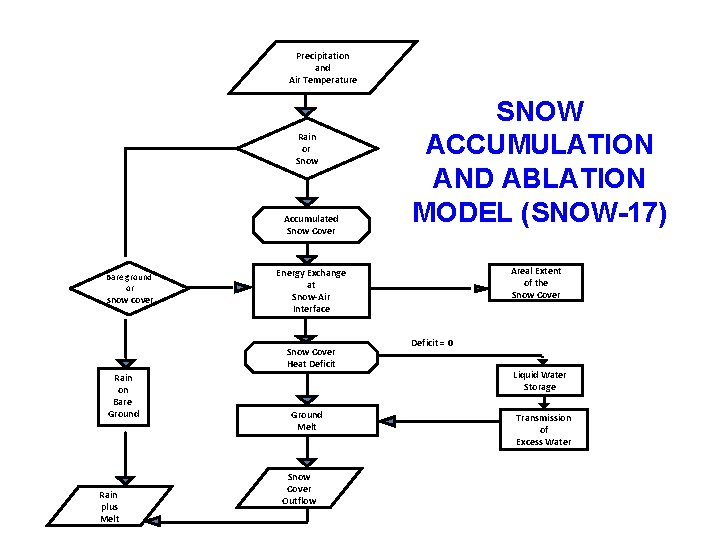 Precipitation and Air Temperature Rain or Snow Accumulated Snow Cover Bare ground or snow