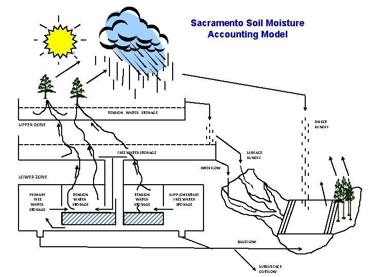 Sacramento Soil Moisture Accounting Model TENSION WATER STORAGE DIRECT RUNOFF UPPER ZONE FREE WATER
