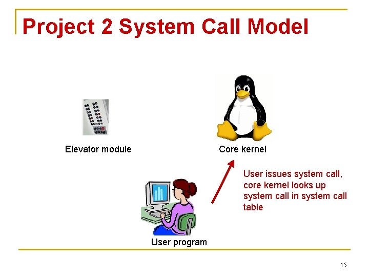 Project 2 System Call Model Elevator module Core kernel User issues system call, core