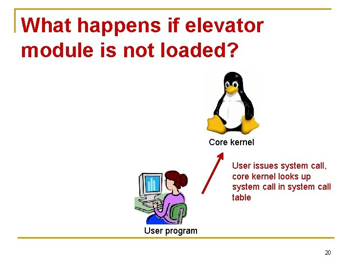 What happens if elevator module is not loaded? Core kernel User issues system call,