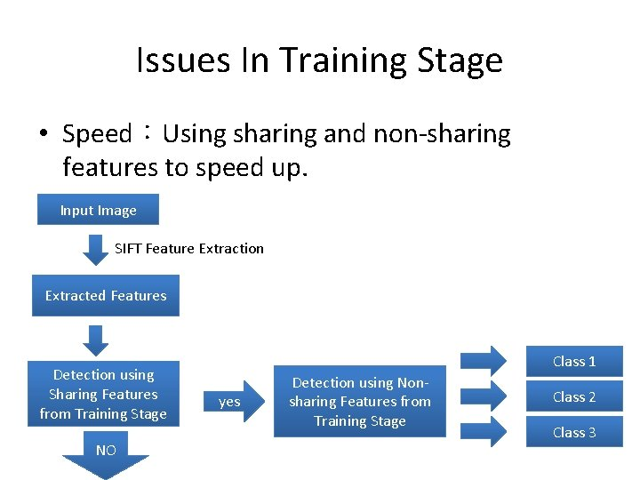Issues In Training Stage • Speed:Using sharing and non-sharing features to speed up. Input