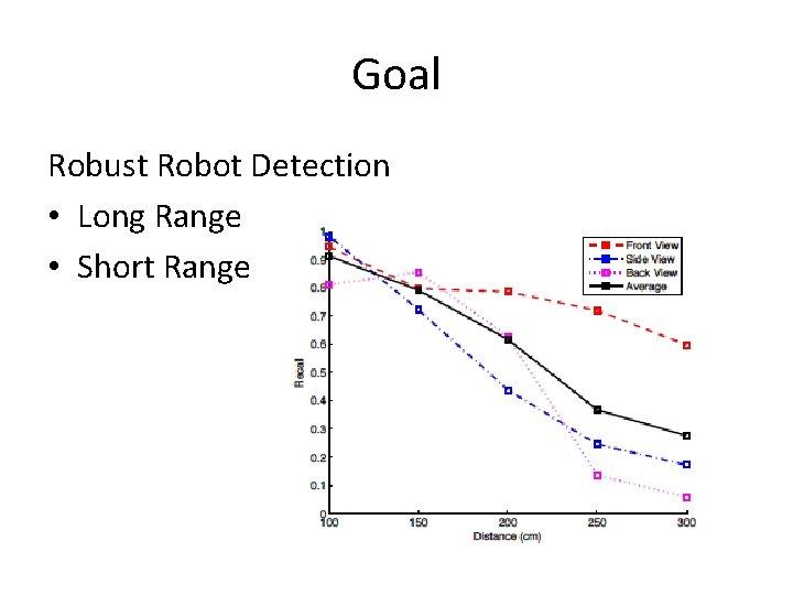 Goal Robust Robot Detection • Long Range • Short Range