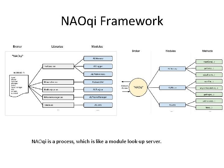 NAOqi Framework NAOqi is a process, which is like a module look-up server.