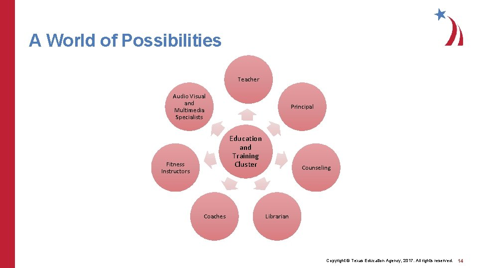 A World of Possibilities Teacher Audio Visual and Multimedia Specialists Principal Education and Training