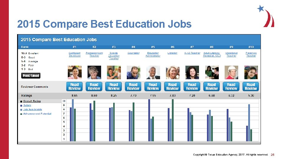 2015 Compare Best Education Jobs Copyright © Texas Education Agency, 2017. All rights reserved.