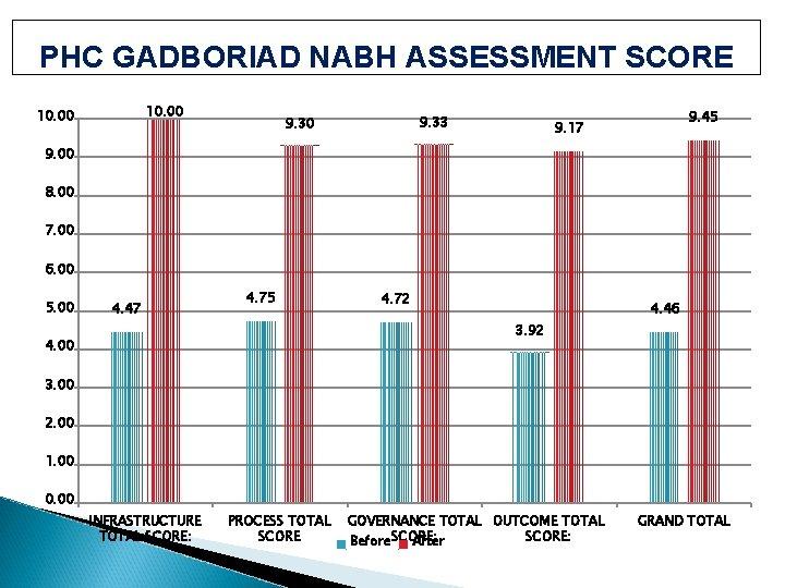 PHC GADBORIAD NABH ASSESSMENT SCORE 10. 00 9. 33 9. 30 9. 45 9.