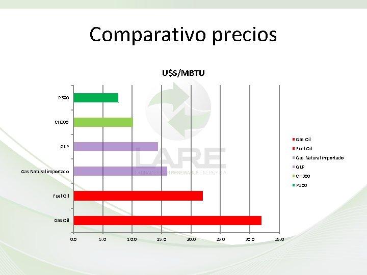 Comparativo precios U$S/MBTU P 300 CH 300 Gas Oil GLP Fuel Oil Gas Natural