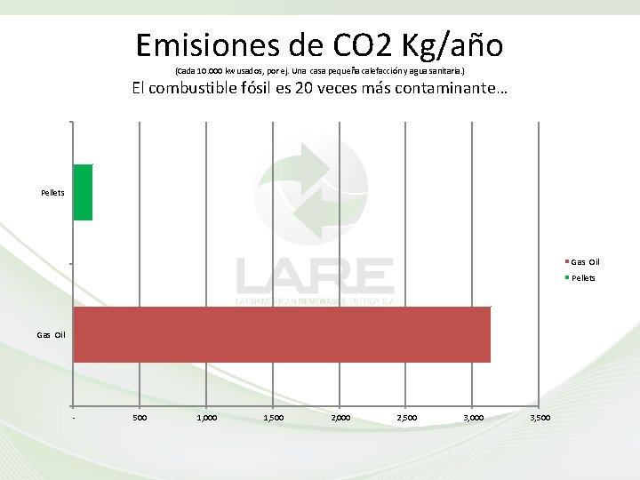 Emisiones de CO 2 Kg/año (Cada 10. 000 kw usados, por ej. Una casa