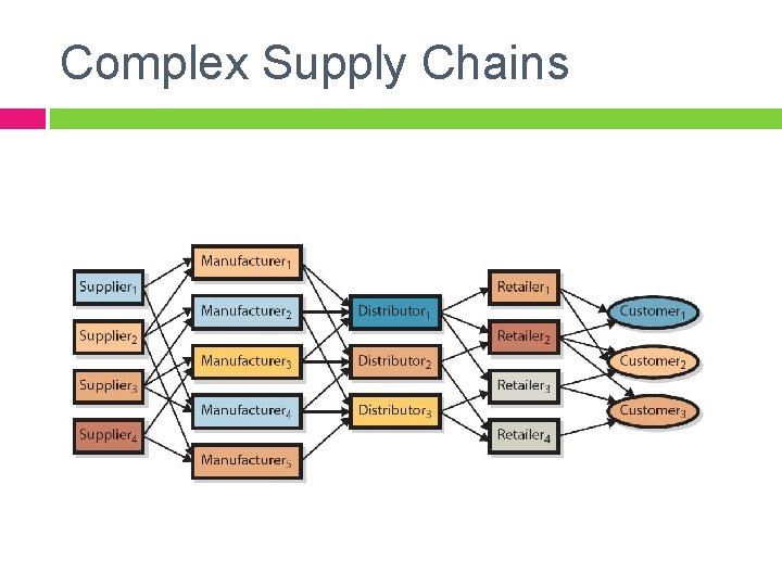 Complex Supply Chains