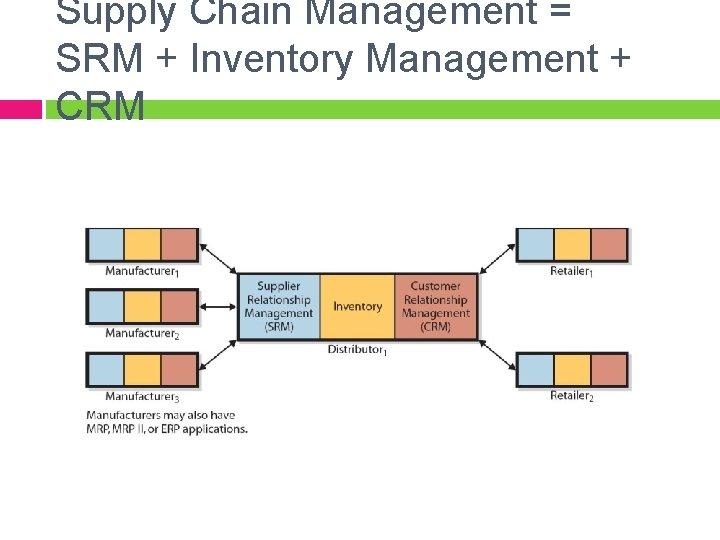 Supply Chain Management = SRM + Inventory Management + CRM