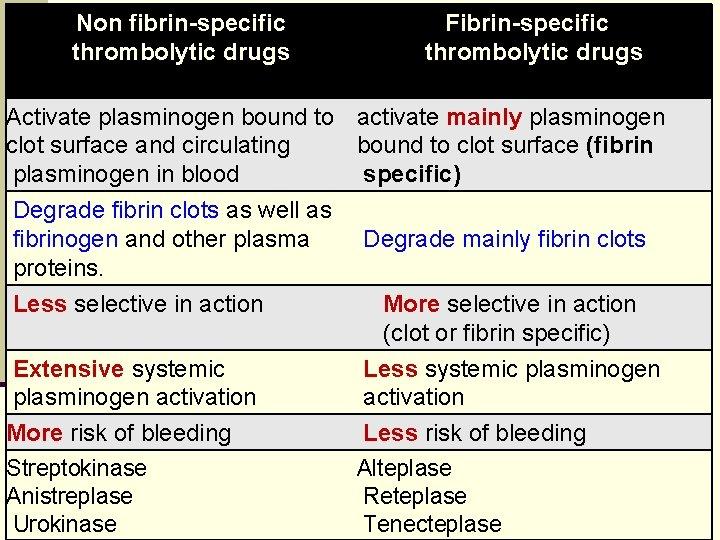 Non fibrin-specific thrombolytic drugs Fibrin-specific thrombolytic drugs Activate plasminogen bound to activate mainly plasminogen