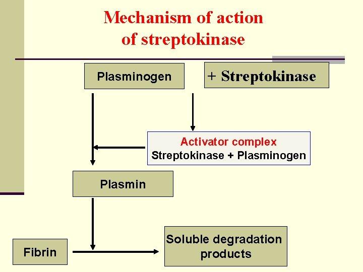 Mechanism of action of streptokinase Plasminogen + Streptokinase Activator complex Streptokinase + Plasminogen Plasmin