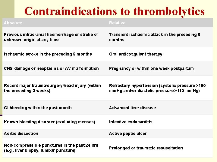 Contraindications to thrombolytics Absolute Relative Previous intracranial haemorrhage or stroke of unknown origin at