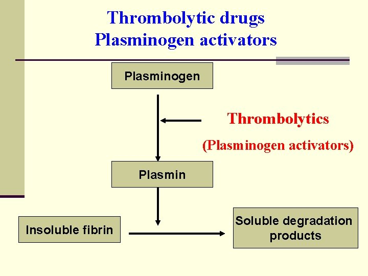 Thrombolytic drugs Plasminogen activators Plasminogen Thrombolytics (Plasminogen activators) Plasmin Insoluble fibrin Soluble degradation products