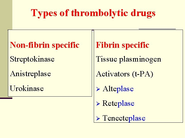 Types of thrombolytic drugs Non-fibrin specific Fibrin specific Streptokinase Tissue plasminogen Anistreplase Activators (t-PA)