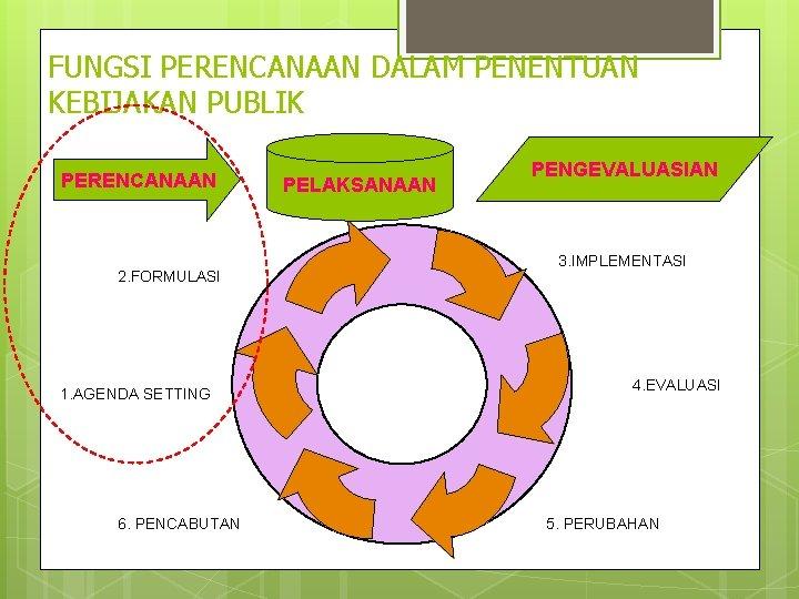 FUNGSI PERENCANAAN DALAM PENENTUAN KEBIJAKAN PUBLIK PERENCANAAN 2. FORMULASI 1. AGENDA SETTING 6. PENCABUTAN