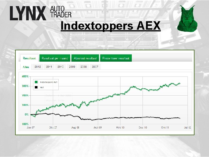 Indextoppers AEX