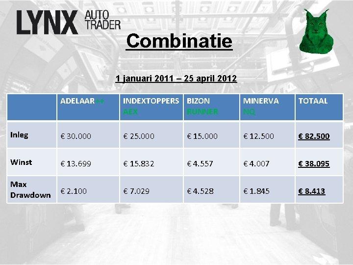 Combinatie 1 januari 2011 – 25 april 2012 ADELAAR++ INDEXTOPPERS BIZON AEX RUNNER MINERVA