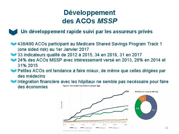 Développement des ACOs MSSP Un développement rapide suivi par les assureurs privés 438/480 ACOs