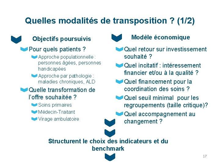Quelles modalités de transposition ? (1/2) Objectifs poursuivis Pour quels patients ? Approche populationnelle