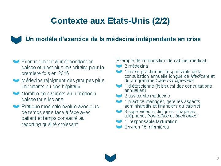 Contexte aux Etats-Unis (2/2) Un modèle d'exercice de la médecine indépendante en crise Exercice