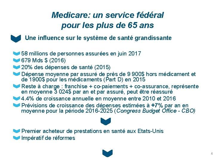 Medicare: un service fédéral pour les plus de 65 ans Une influence sur le