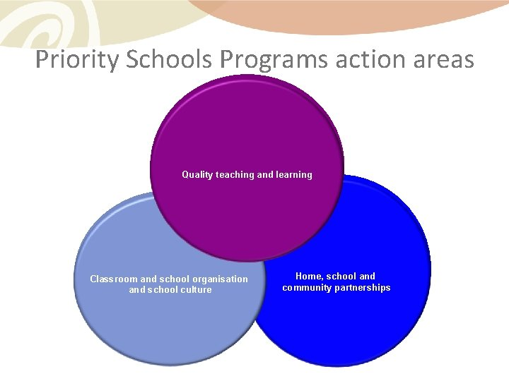 Priority Schools Programs action areas Quality teaching and learning Quality Classroom and school organisation