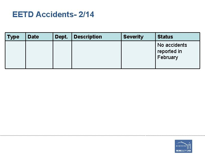 EETD Accidents- 2/14 Type Date Dept. Description Severity Status No accidents reported in February