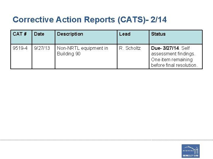 Corrective Action Reports (CATS)- 2/14 CAT # Date Description Lead Status 9519 -4 9/27/13