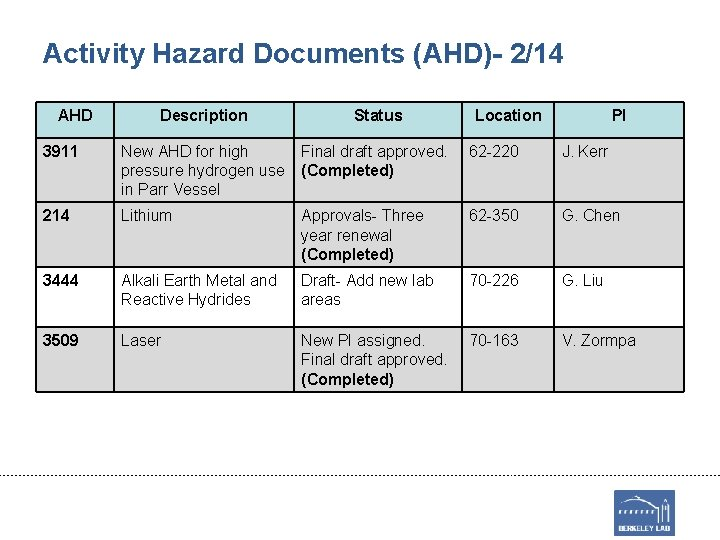 Activity Hazard Documents (AHD)- 2/14 AHD Description Status Location PI 3911 New AHD for