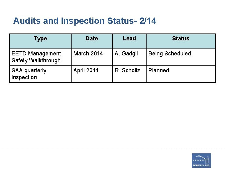 Audits and Inspection Status- 2/14 Type Date Lead Status EETD Management Safety Walkthrough March
